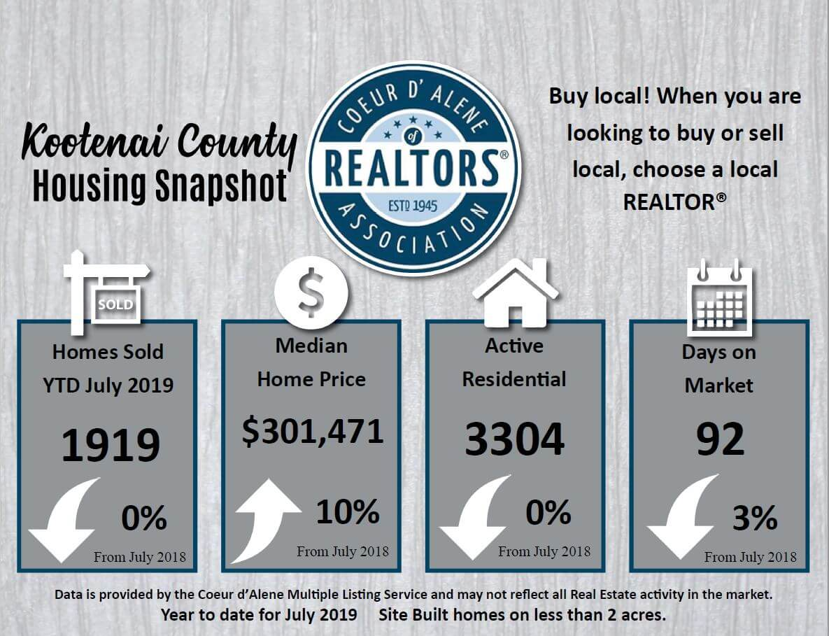 text describes the Kootenai County real estate sales number for July. The number of sales, median home prices, inventory and days on market for home in the Coeur d'Alene Multiple Listing service
