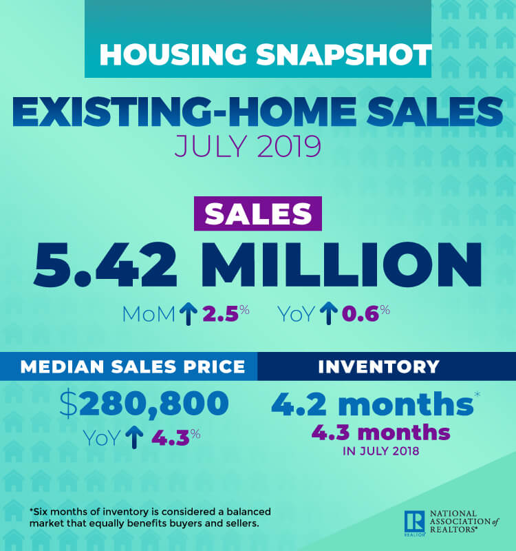 The text describes the National real estate sales numbers for July as released by the National Associate of Realtory. Covers the number of real estate sales, median sales price and inventory levels.